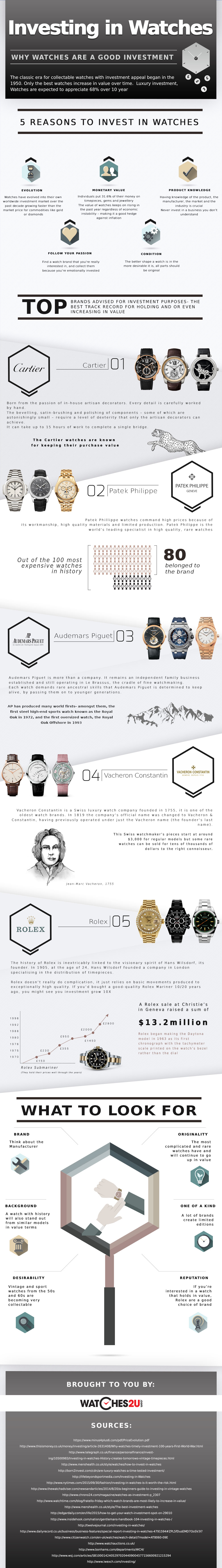 Investing In Watches