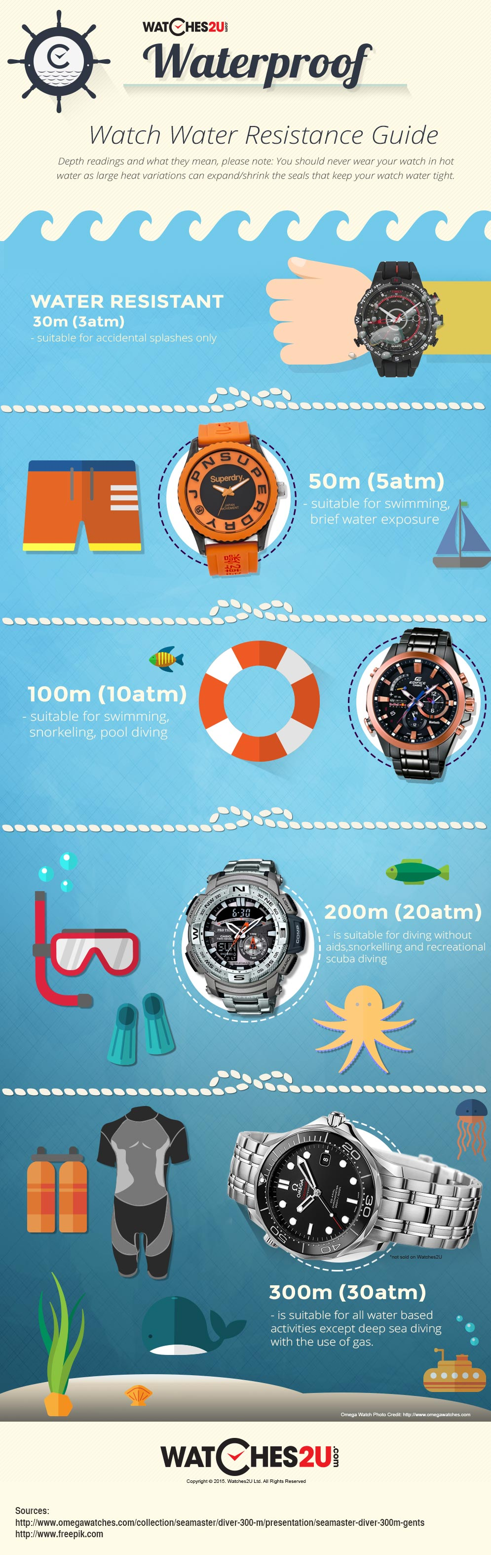 how to maximise water resistance in a watch