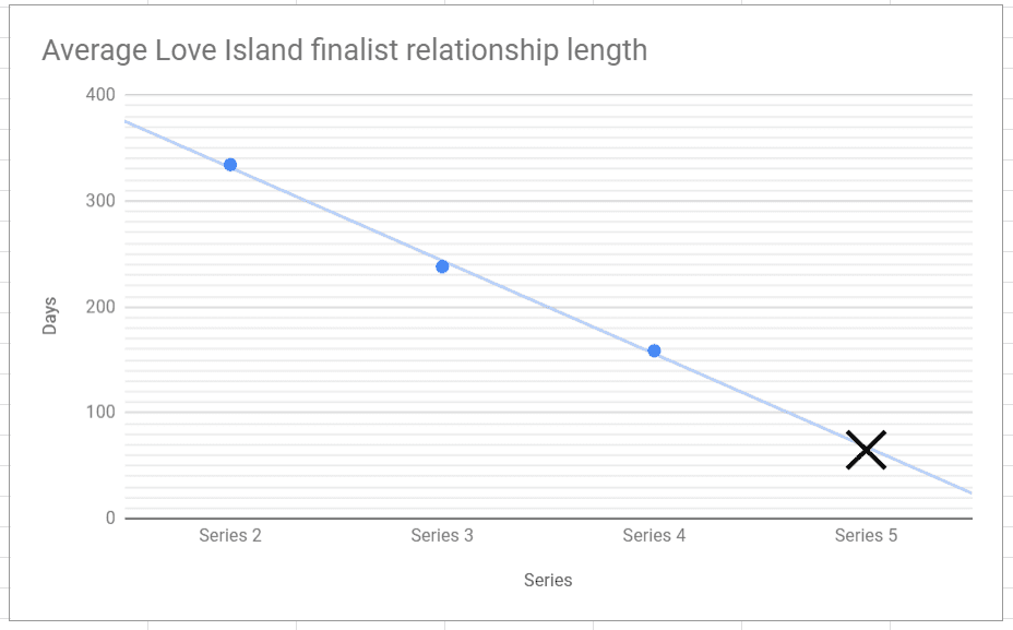How long do Love Island couples last for? | Watches2U